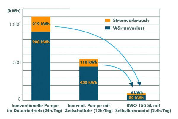 Die Grafik zeigt die jährlichen Energieverluste bei typischen Pumpenregelungen.