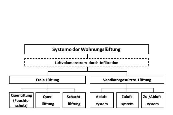Lüftungssysteme nach DIN 1946-6.