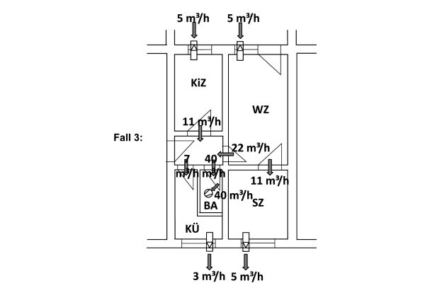 Schema einer Auslegung einer Entlüftungsanlage nach DIN 18017-3 und von Querlüftung zum Feuchtschutz nach DIN 1946-6.