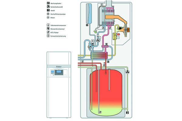 Schema des Gas-Brennwertsystems