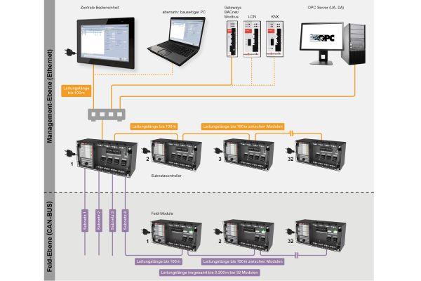 Wildeboer: Eigenständiges Kommunikationssystem