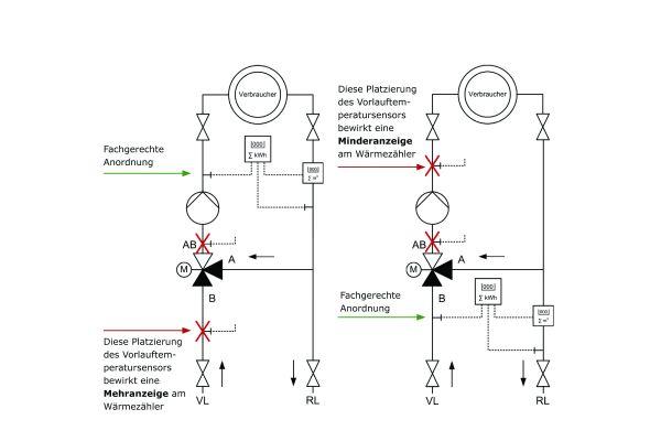 FAQ – Wärmezähler und Kältezähler auslegen und montieren