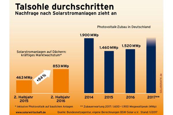 Photovoltaik-Zubau in Deutschland