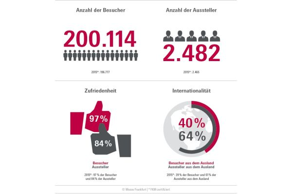 Positive Bilanz für ISH 2017: 200.114 Besucher und 2.482 Aussteller