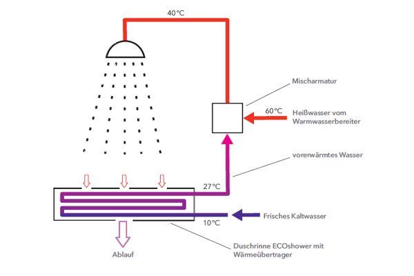 Das Wärmetausch-Prinzip in der Dusche.