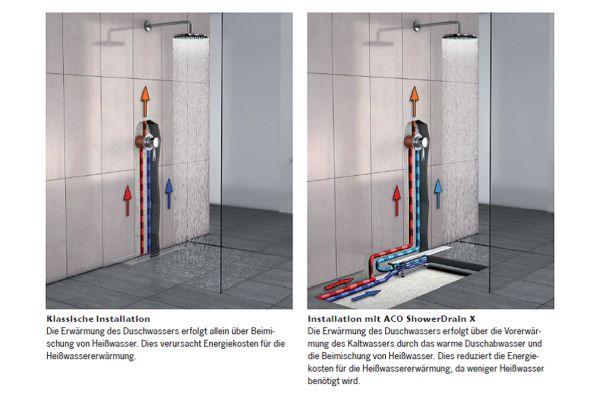 Klassische Installation einer Duschrinne und eine Installation mit Wärmerückgewinnung, hier ACO ShowerDrain X.