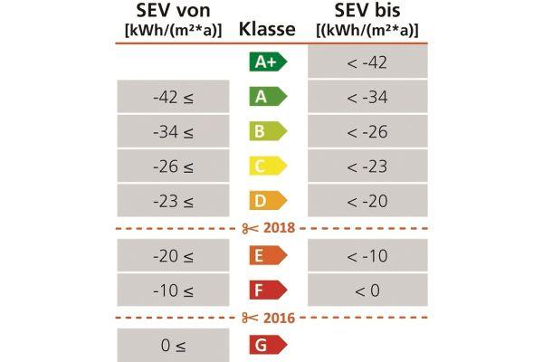 Tabelle der Klassifizierung von Wohnraumlüftungsgeräten anhand des spezifischen Energieverbrauchs.