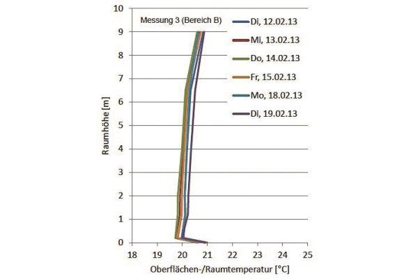 Die Grafik zeigt den vertikalen Temperaturverlauf in einer Lagerhalle mit Fußbodenheizung.