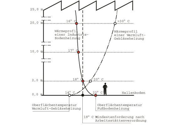 Grafik des Temperaturprofils einer Lagerhalle mit Flächenheizung.