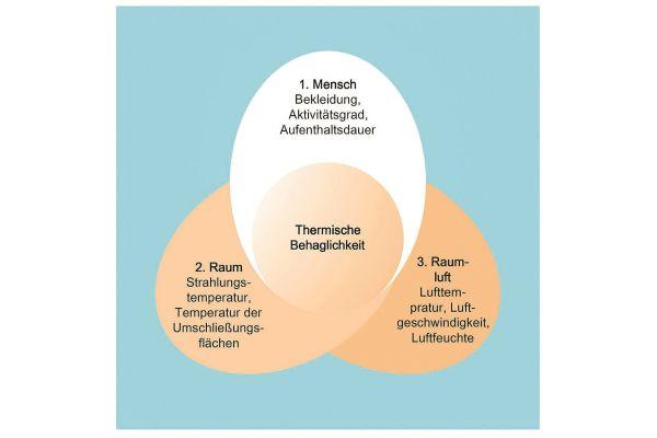 Mensch, Raum, Raumluft – diese drei Faktoren beeinflussen die thermische Behaglichkeit.