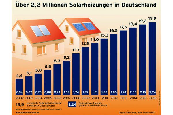 Steigerung der Solarheizungen in Deutschland