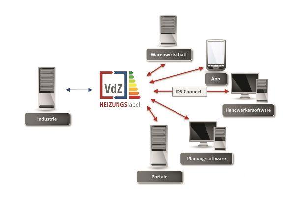 Die Plattform HEIZUNGSlabel besteht aus einer zentralen Produktdatenbank und einem Berechnungstool für die Verbundanlage. Außerdem kann der Service mit der  vom Handwerk genutzten kaufmännischen Software und mit den Shopsystemen des Großhandels verknüpft werden.