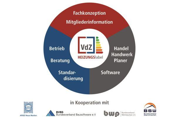 Die neue Kennzeichnungspflicht stellt die gesamte Heizungsbranche vor große Herausforderungen. Um die Aufgabe zu bewältigen, hat der VdZ die Plattform HEIZUNGSlabel entwickelt.