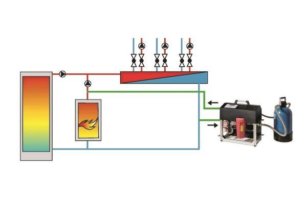 Einbinden des Inline-Aufbereitungssystems vom Heizungsrücklauf her, hin zum Vorlauf (KFE-Hahn vor der Pumpe).