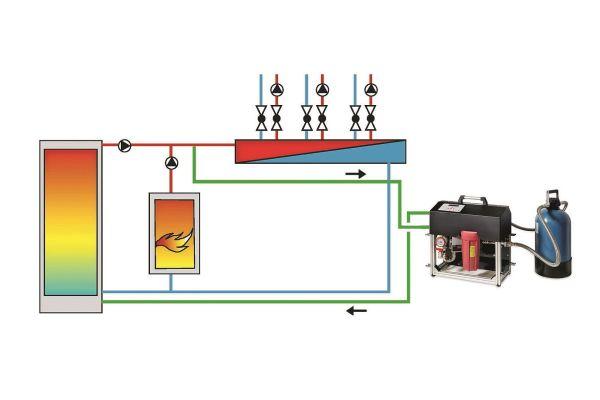 Einbinden des Inline-Aufbereitungssystems vom Heizungsvorlauf zu einem Pufferspeicher.