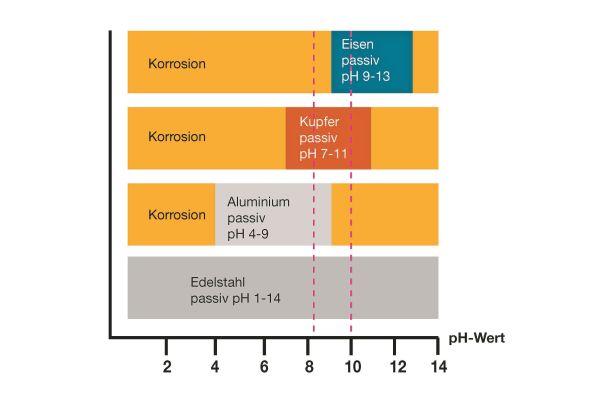 Die Grafik zeigt die pH-Bereiche aktiver und passiver Korrosion für Eisen, Kupfer und Aluminium.