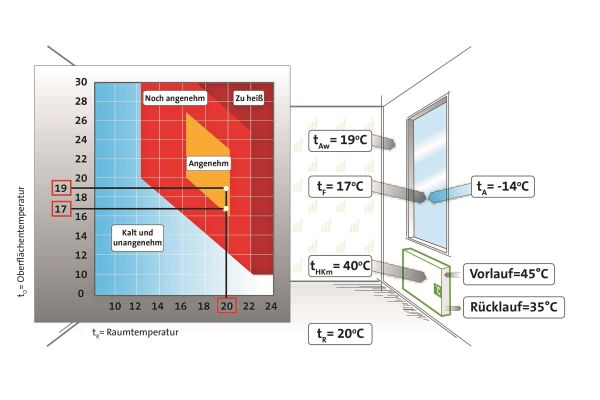 Diagramm der Raum- und Oberflächentemperatur.