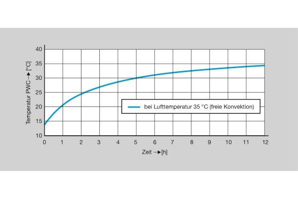 Die Grafik zeigt den hygienekritischen Temperaturanstieg in Kaltwasser führenden Leitungen.