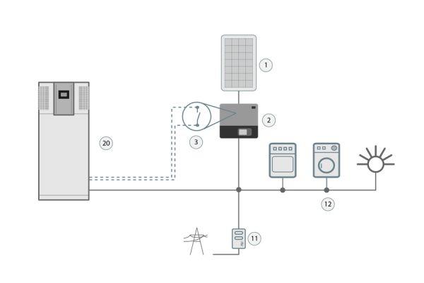 Nutzung des überschüssigen selbst produzierten Stroms mit einer Wärmepumpe