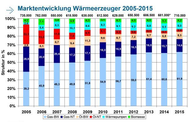 Marktentwicklung Wärmeerzeuger 2005 bis 2015.