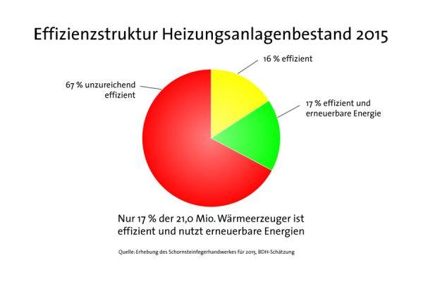 Die Grafik zeigt den ineffizienten Heizungsbestand in Deutschland.