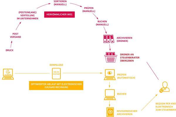 ZUGFeRD: Neue Generation der elektronischen Rechnungsstellung