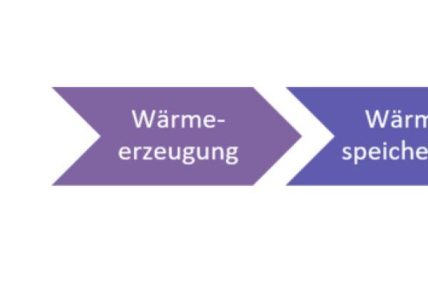 Hydraulischer Abgleich am Heizkörper und Verteiler