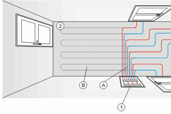 Schema eines Wohnungsflurs mit Fußbodenheizung von oben.