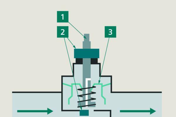 Abb.1: Schematische Darstellung eines mechanischen PICVs: Durchflussregelventil (Nr. 1), Voreinstellung (Nr. 2), Differenzdruckregler (Nr. 3).