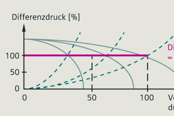 Die Grafik erklärt eine Pumpenregelstrategie, die sicherstellt, dass der Differenzdruck konstant auf dem Sollwert gehalten wird.