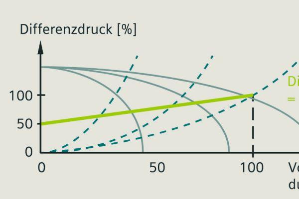 Die Grafik erklärt eine Pumpenregelstrategie mit Variation des Differenzdrucks.