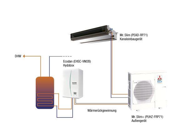 Es sind bereits Klimageräte verfügbar, die den Räumen entzogene Wärme nicht an die Umwelt abgeben, sondern diese für die Beheizung oder Trinkwassererwärmung eines Gebäudes einsetzen können.