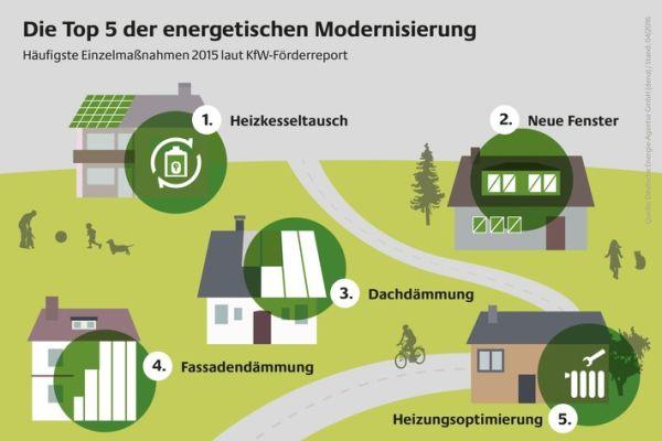 Neue Version des dena-Tools für energetische Sanierungen