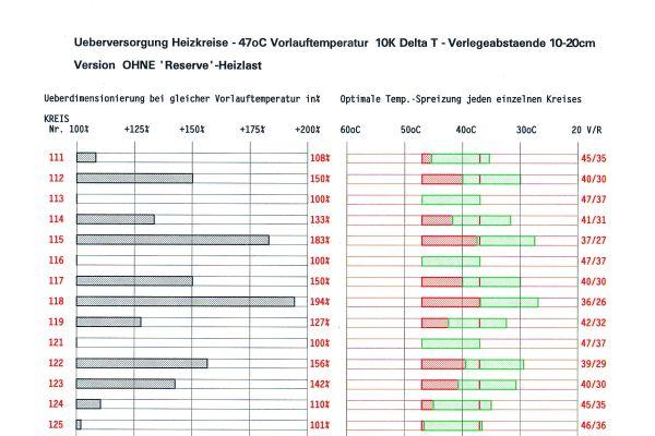 """Überversorgung aller Heizkreise der Etage ohne """"Reserve""""-Heizlast (Abb.3)."""