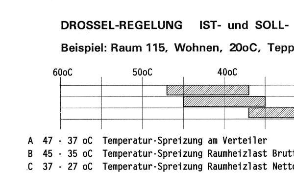 Raum 115 mit Ist- und Soll-Auslegungstemperatur (Abb. 4).