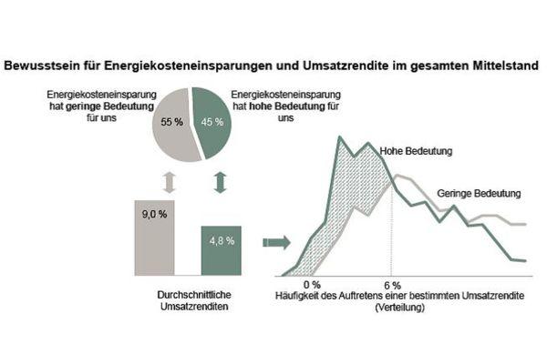 Je höher die Umsatzrendite, desto geringer das Bewusstsein für Energieeinsparungen…