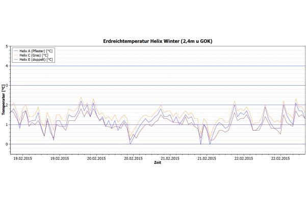 """Erdreichtemperatur des eingesetzten vertikale Spiral-Erdwärmekollektorsystems (""""Helix"""") im Winter (2,4m u. GOK) (Abb.2b)."""