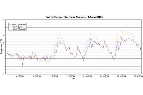 """Erdreichtemperatur des eingesetzten vertikalen Spiral-Erdwärmekollektorsystems (""""Helix"""") im Sommer (4,4m u. GOK) (Abb.3a)."""