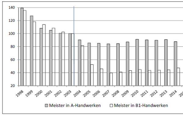 """Grafik eins: Weniger """"meisterliches"""" – besonders seit der HwO-Reform (blaue Linie)."""