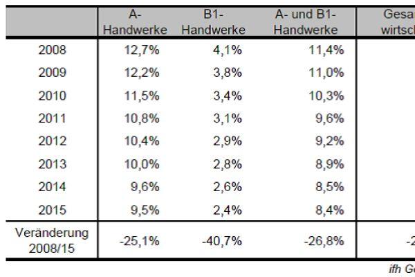 Grafik zwei: Der Anteil gewerblich-technischer Auszubildender an allen sozialversicherungspflichtigen Beschäftigten sinkt kontinuierleich – besonders extrem in den B1-Gewerken.