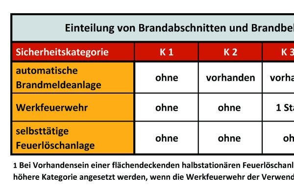 Einteilung von Brandabschnitten und Brandbekämpfungsabschnitten in Sicherheitskategorien