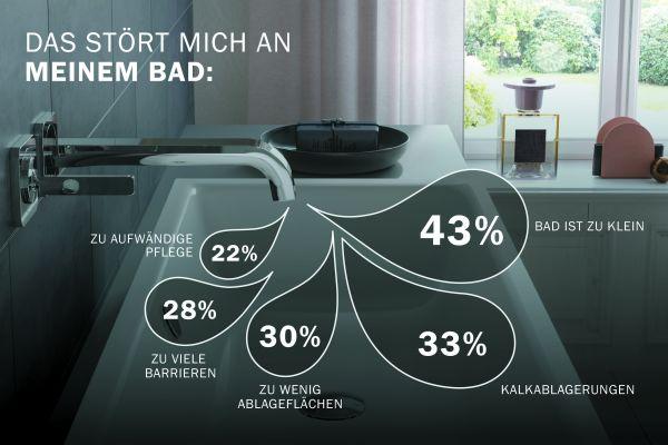 Es kommt nicht auf die Größe an? Von wegen: Fast die Hälfte aller Deutschen stört sich daran, dass ihr Bad zu klein ist.