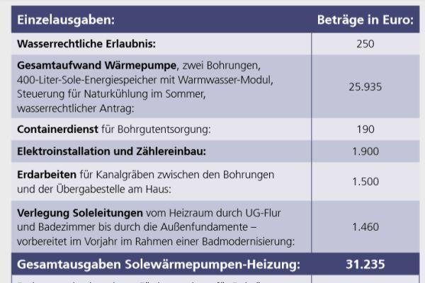 Die Investitionskosten für die Wärmepumpenheizung.