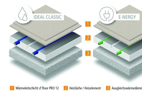 """Bei der dezentral-elektrischen Heizlösung """"E-nergy"""" wurden die in den Heizelementen integrierten Systemrohre der wasserführenden Fußbodenheizung """"ideal Classic"""" durch das Systemheizkabel ersetzt, welches eine maximale Temperatur von 50 °C nicht überschreitet."""