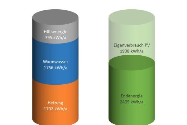 """Der Energieverbrauch des elektrischen Heizsystems """"E-nergy"""" wurde durch das ItG Institut für technische Gebäudeausrüstung Dresden dokumentiert: Für ein """"KfW 40""""-Effizienzhaus mit einer Grundfläche von 170 m² wurden als Anlagentechnik das System """"E-nergy"""" in Kombination mit einer Brauchwasser-Wärmepumpe, kontrollierten Wohnraumlüftung mit Wärmerückgewinnung und einer Photovoltaikanlage gewählt."""
