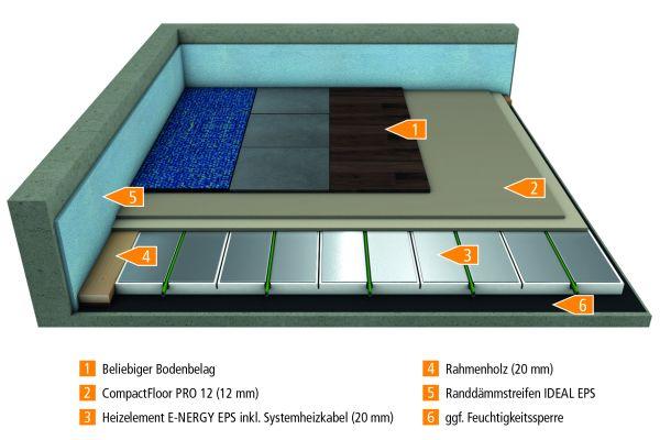 Die neuartige elektrische Fußbodenheizung ist aufgrund des selbstregelnden Heizkabels für alle gängigen Bodenbeläge geeignet.