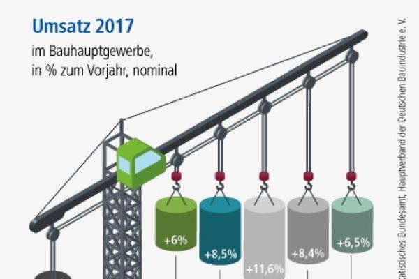"""Nur der Umsatz im Wohnungsbau kann mit dem Anstieg der Fehlerkosten (11 Prozent) """"mithalten""""… (*Unternehmen mit mehr als 20 Beschäftigten)"""