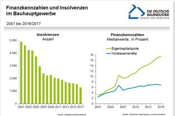 Die finanziell gute Entwicklung im Bauhauptgewerbe wird von den hohen Fehlerkosten offensichtlich nicht beeinträchtigt: Die Zahl der Insolvenzen sinkt, Eigenkapitalquote und Rendite vor Steuern steigen stetig.
