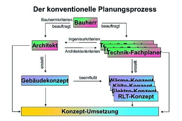 Ablauf und Organigramm des konventionellen Planungsprozesses