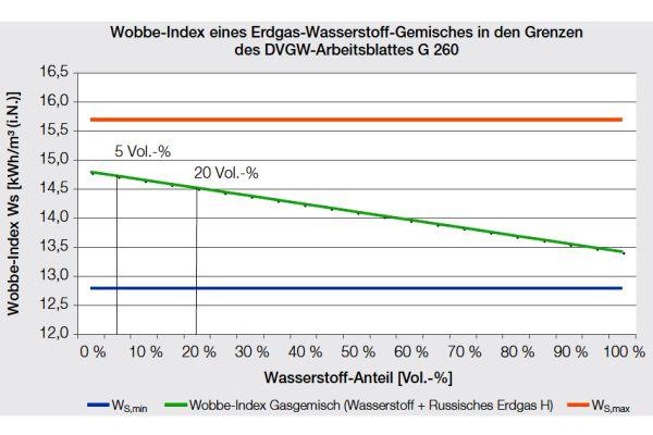 Erdgasnetz in Deutschland: Wasserstoffbeimischungen bis zu zehn Volumen-Prozent sind möglich